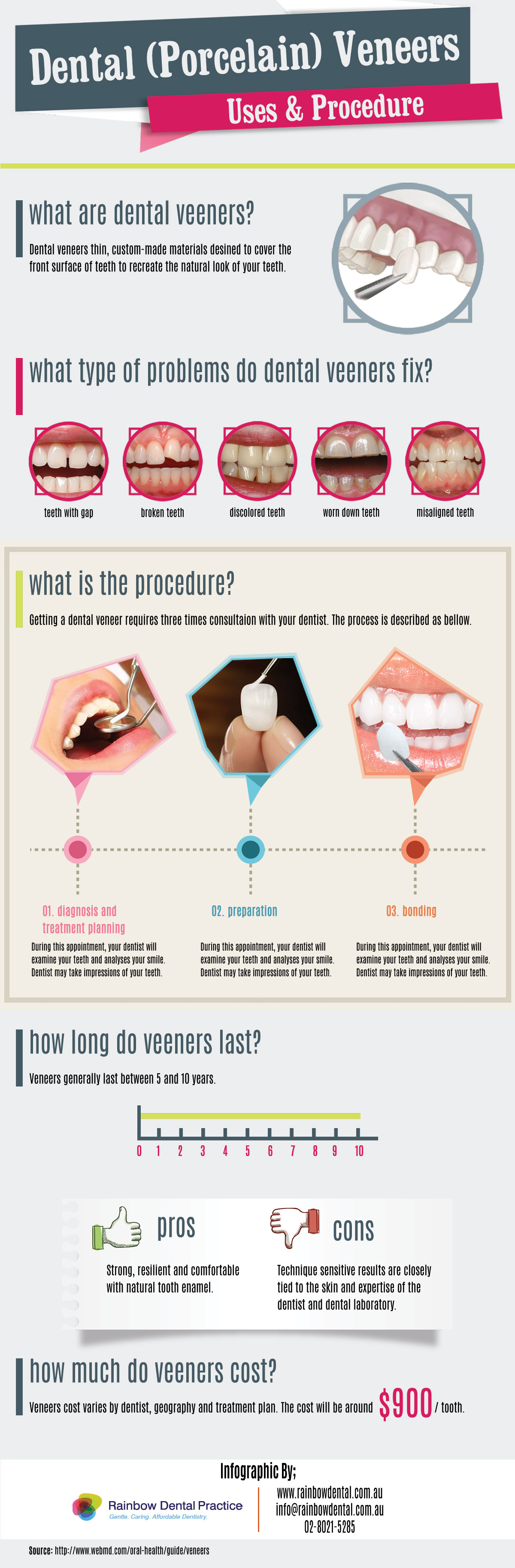 Dental-Veneers-Uses-Procedure-Infographic